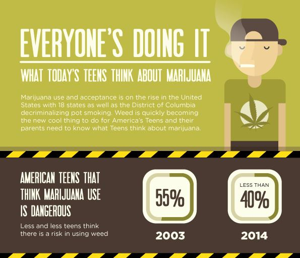 Teens and Weed