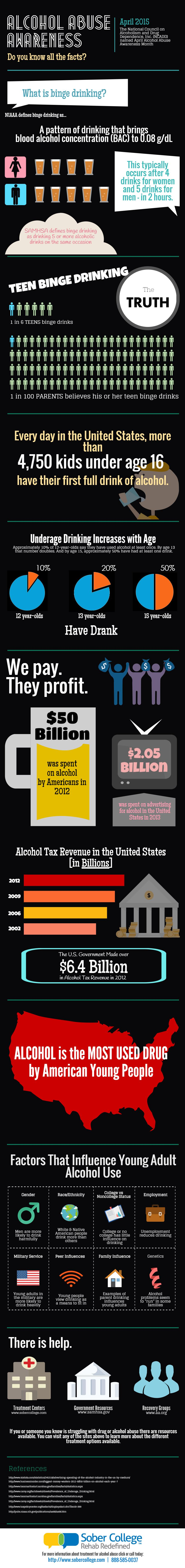 Alcohol Abuse Infographic Sober College 2015