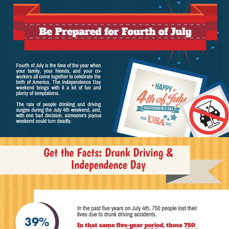 safety tips fourth of july infographic