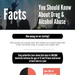 drug & alcohol abuse facts week 2016 infographic