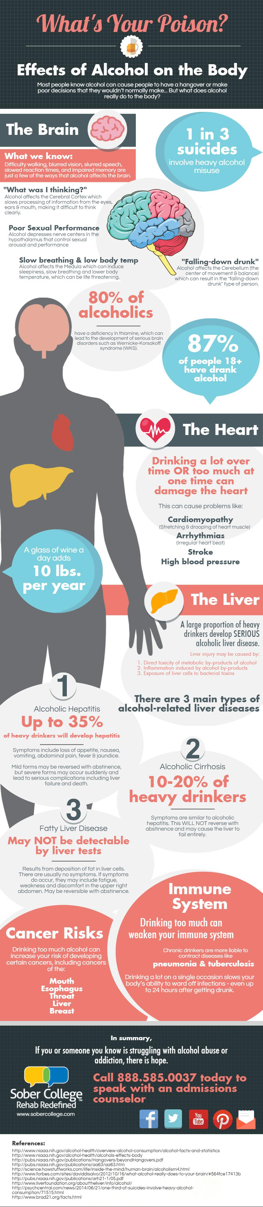 effects of alcohol on the body | Alcohol Abuse Infographic