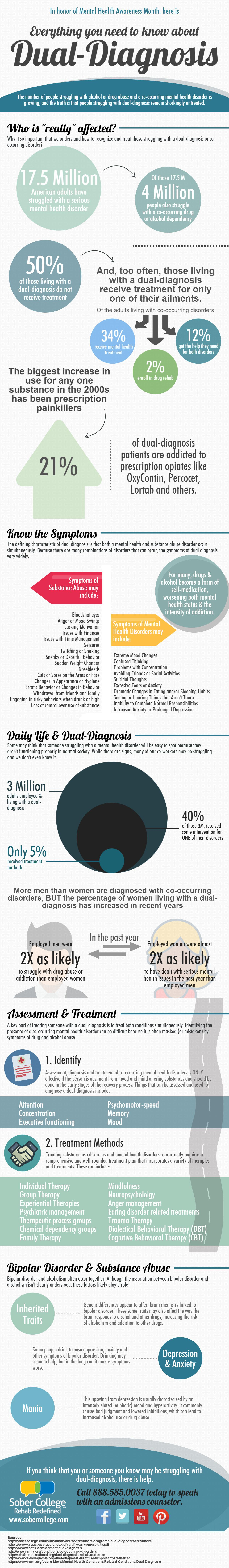everything you need know about dual diagnosis