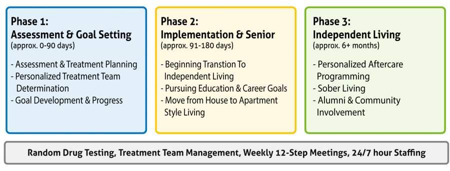 Sober College Drug Treatment Phases