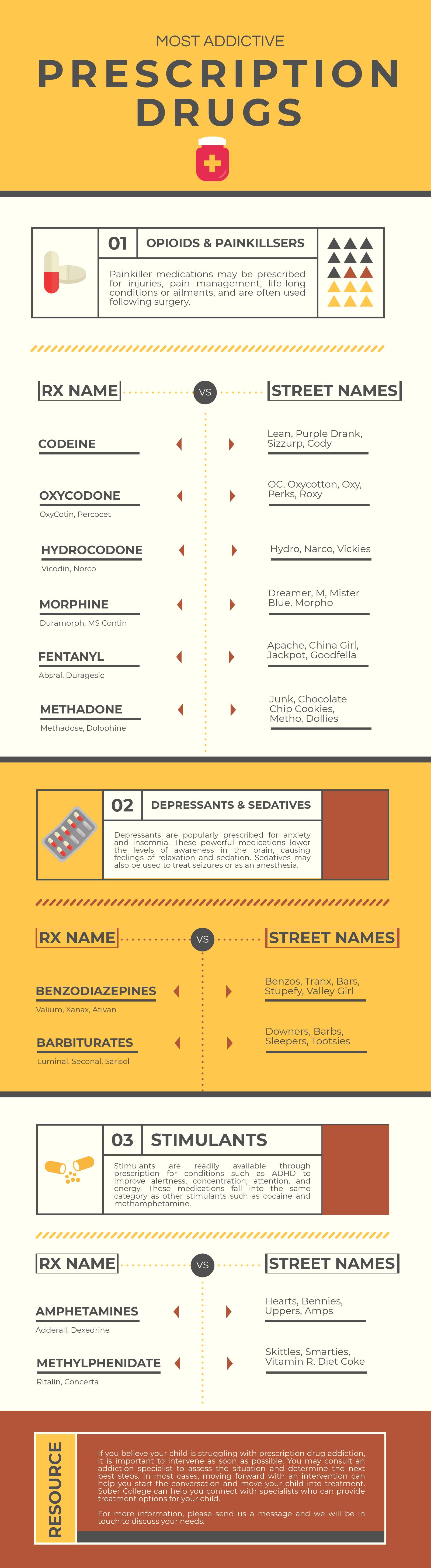 Most Addictive Prescription Drugs Infographic