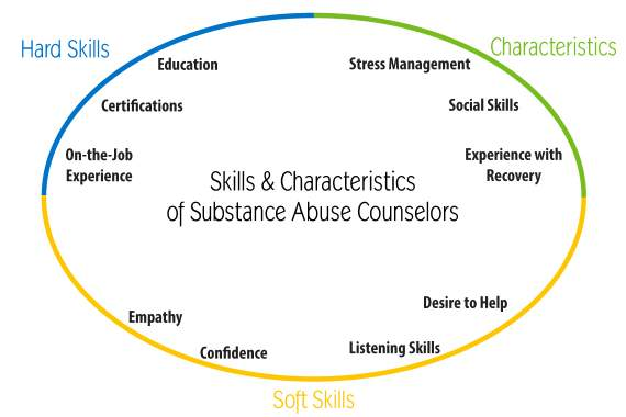 substance use counselor skills